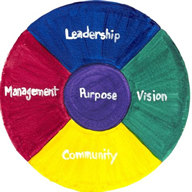 The Medicine Wheel Tool is a Key Pillar of the Genuine Contact Program